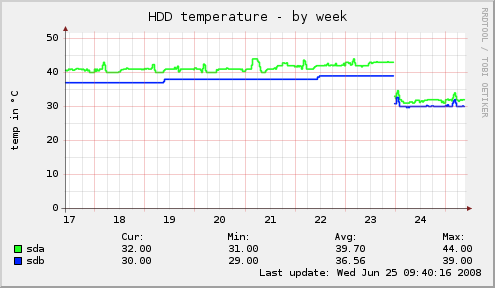 Temperature of disks
