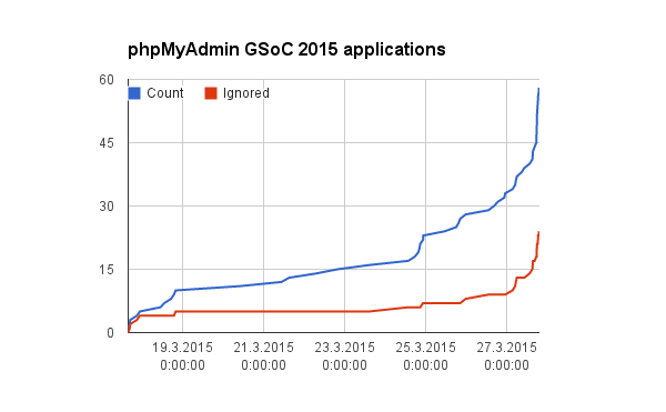 Number of applications over time