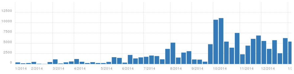 Weblate activity chart